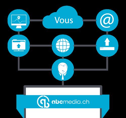 creation site internet en suisse romande